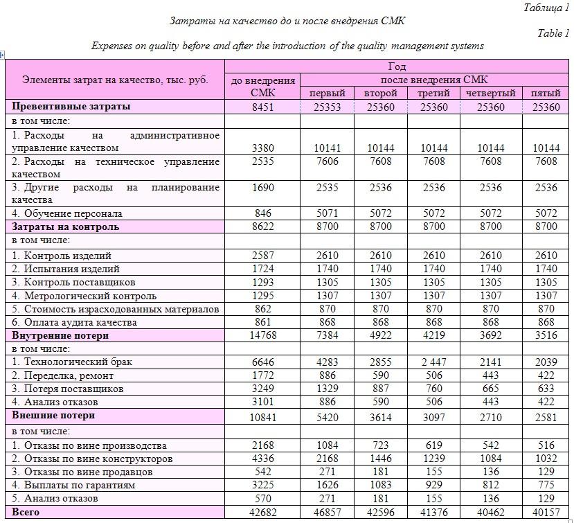 Качество продукции. методы затрат на анализа анализ шпаргалки