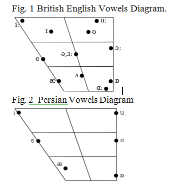 FOREIGN VOWEL ACQUISITION: THE EMOTIONAL APPROACH OF